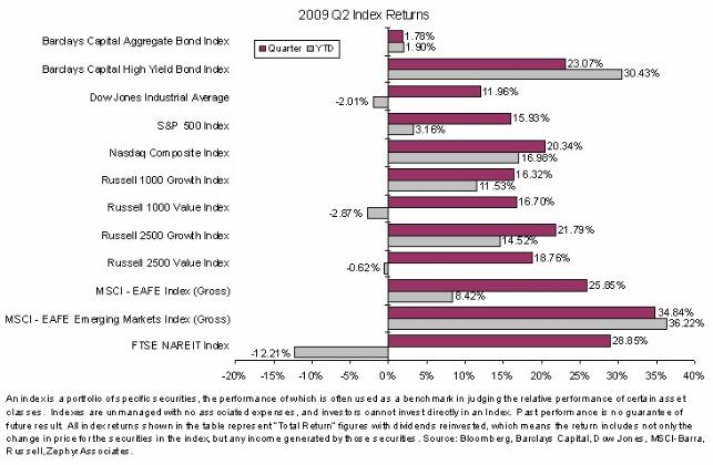 2009 Q2 Stock market Return