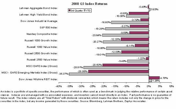 3rd Quarter 2008 Stock Market Newsletter