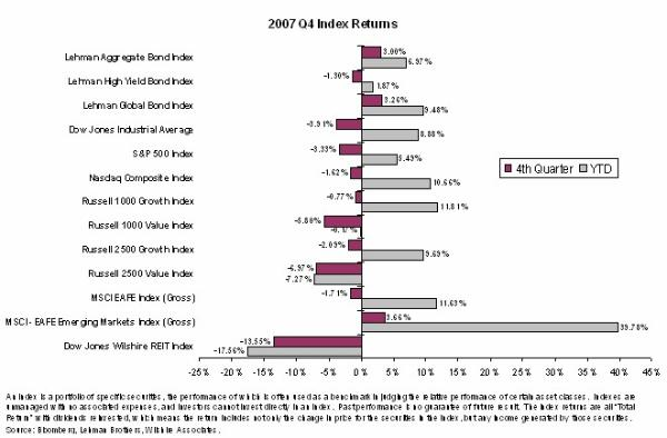 4th Quarter 2007 Stock Market Newsletter