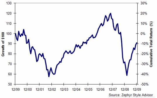 4th Quarter 2009 Stock Market