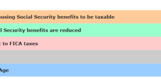 Social Security Benefits Table