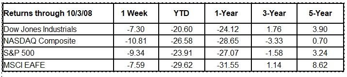 Weekly Stock Market Commentary 10 6 2008