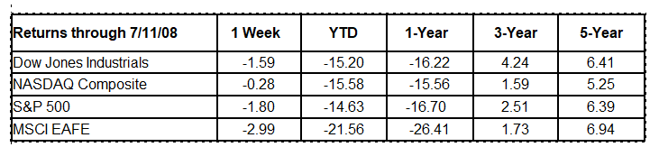 Weekly Stock Market Commentary 7 14 2008