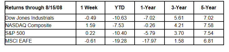 Weekly Stock Market Commentary 8 18 2008