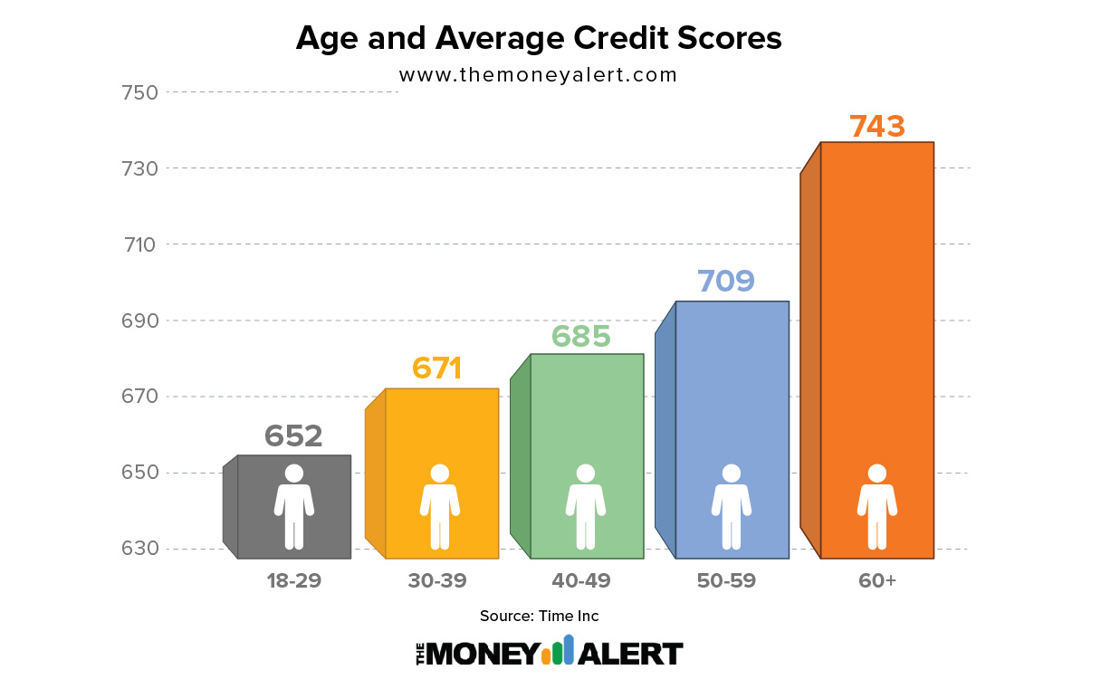 Age and Average Credit Scores