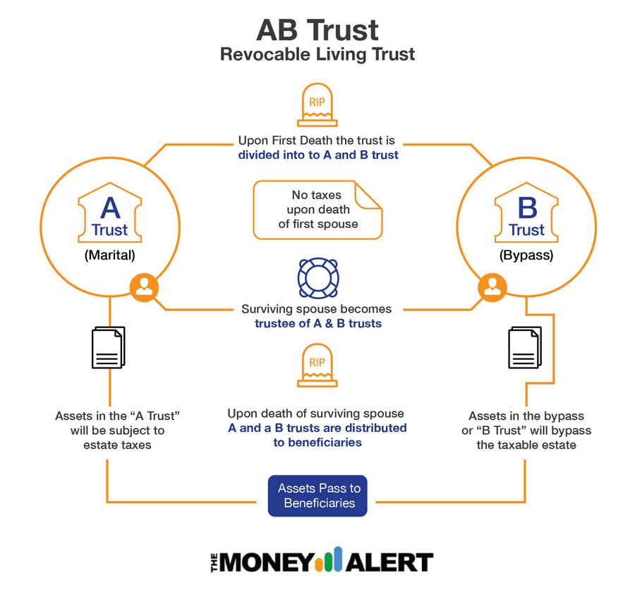 AB Trust Diagram